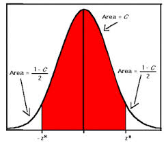 Mathematical illustration of a confidence interval